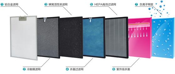 邦成空氣凈化器 幫您搞定霧霾